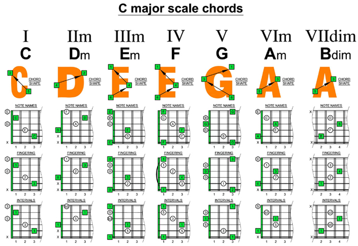 Guitar guitar major scales tabs : SONGSEEDS No.1 - Song writing tips using 2, 3 and 4 chord tricks